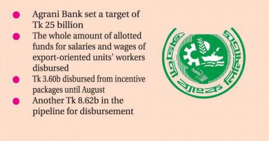 Covid-time incentive packages: 17,306 enterprises, individuals get funds from Agrani Bank