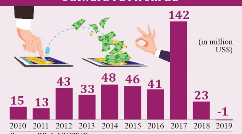 Outward FDI from Bangladesh turns negative