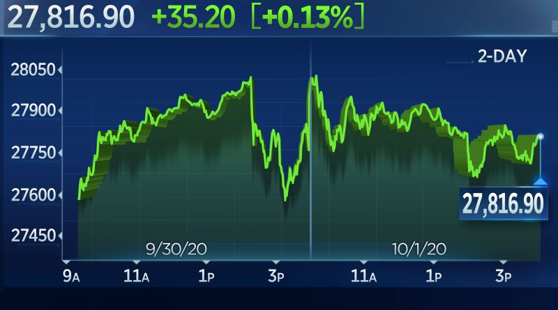Dow ekes out small gain amid lingering uncertainty on stimulus, tech rises