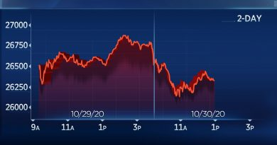 Dow falls more than 400 points as Wall Street heads for worst week since March