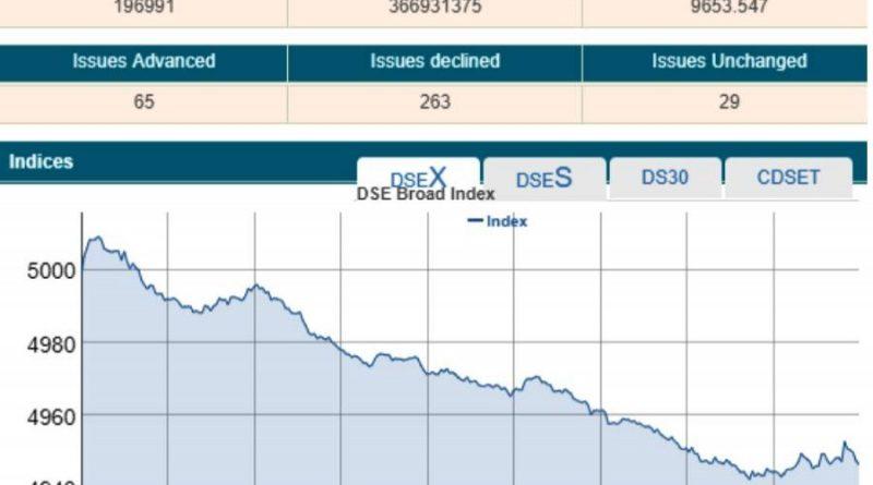 Stocks slump as major sectors tumble