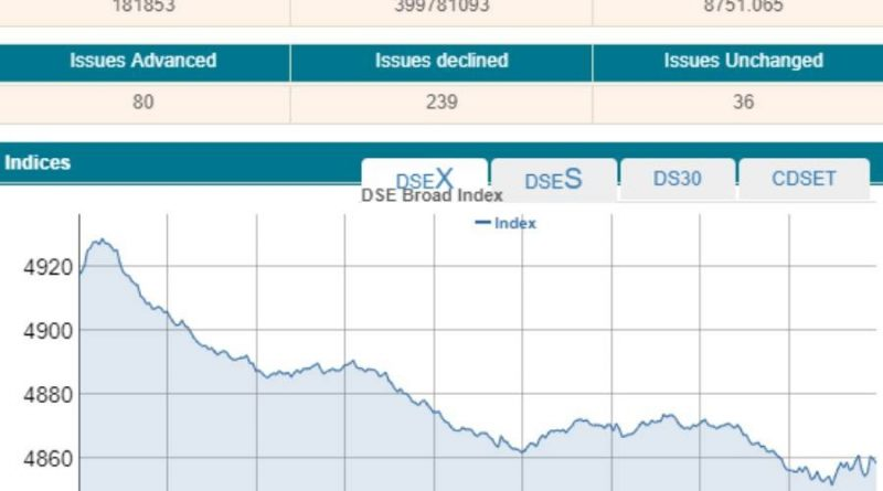 DSEX dips below 4,900-mark on selling spree