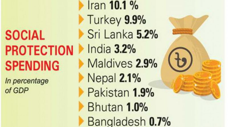 Bangladesh spends least on social protection during pandemic: ESCAP-ILO report