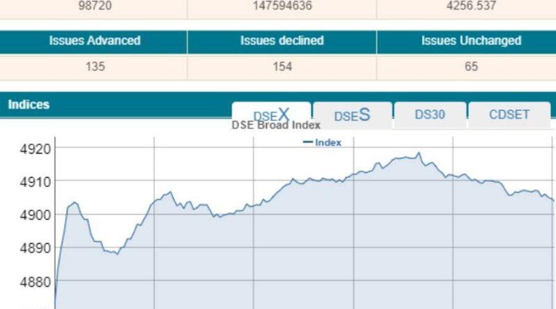 Insurance shares lift Dhaka stocks