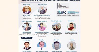 IFC survey finds less than 1.0pc Bangladeshi MSMEs get stimulus funds