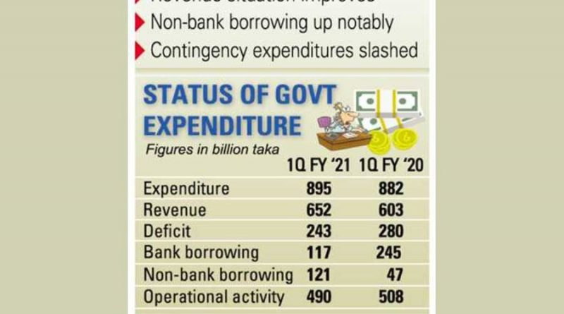 Bangladesh's public spending in July-Sept quarter slowest in years