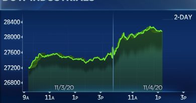 Dow rallies 700 points amid tight election race, tech rally pushes Nasdaq up 4%