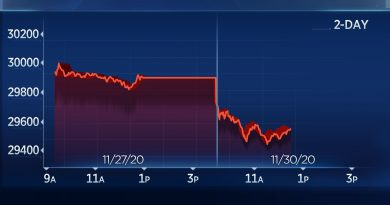 Wall Street sell-off picks up steam, Dow falls 400 points to cut into November's big gain