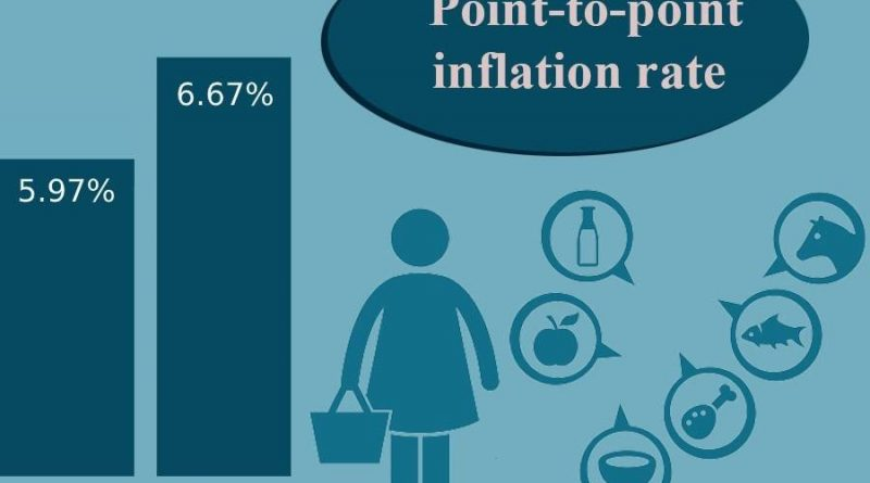 Bangladesh's inflation rises to 6.44pc in October, highest in seven years