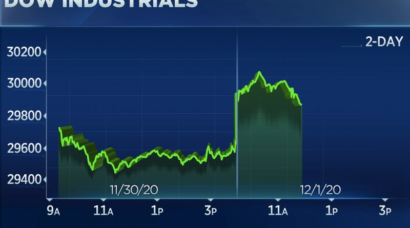 Dow jumps more than 200 points to start December, S&P 500 and Nasdaq hit record highs