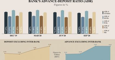 Stimulus, remittances cause liquidity glut on the banks