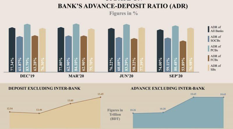 Stimulus, remittances cause liquidity glut on the banks
