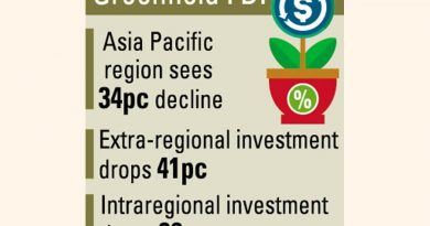 Greenfield FDI inflow into Bangladesh falls drastically