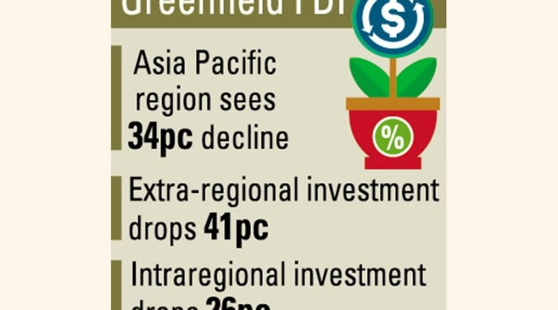 Greenfield FDI inflow into Bangladesh falls drastically