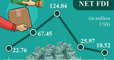 Outward FDI from Bangladesh drops in FY20