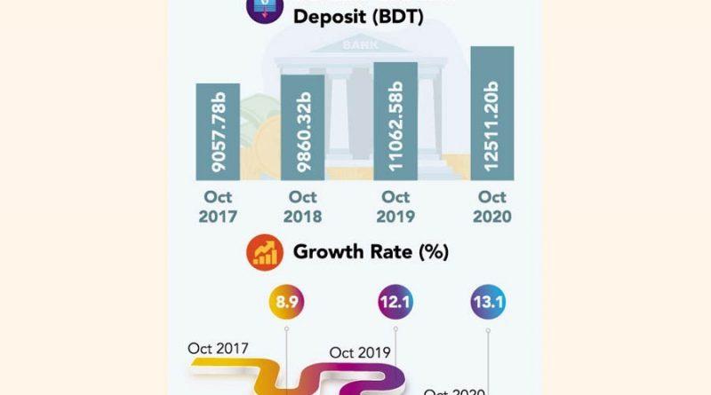 Bank deposits surge despite lower interest rate