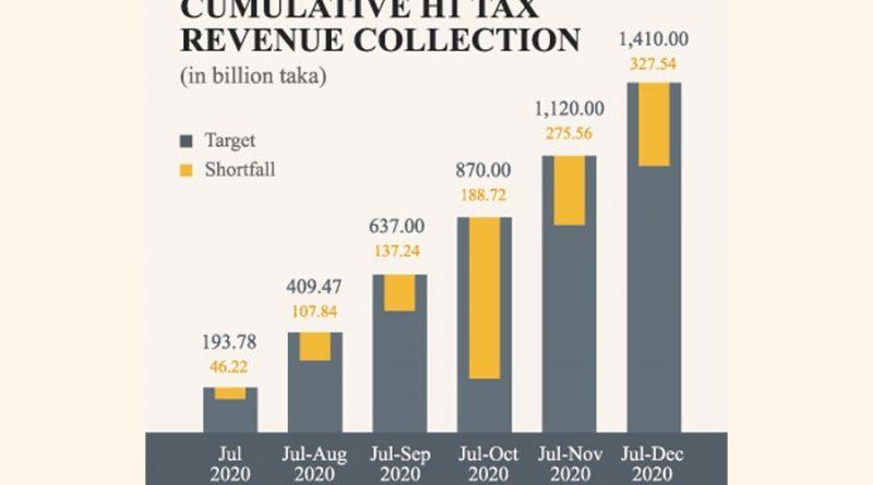 Bangladesh's tax revenue increases in first half despite Covid-19 fallout