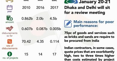 Dhaka to seek revision of terms of Indian LoCs
