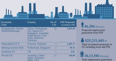 China top investor in Bangladesh's economic zones
