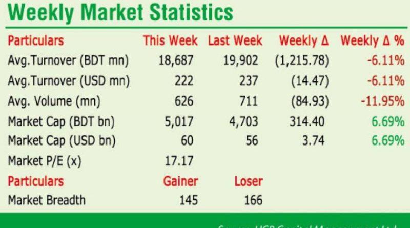 DSE witnesses milestone in stock trading