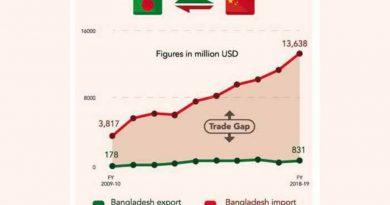 China's duty rebate yields little for Bangladesh